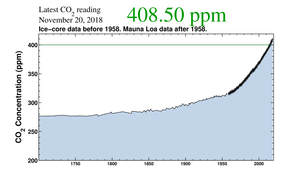Slik har CO2-innholdet i atmosfæren utviklet seg. Kilde: scripps.ucsd.edu