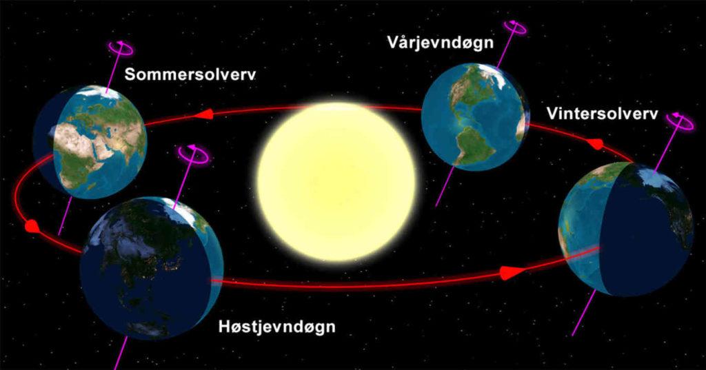 Her kan du se hvordan jordaksen heller ved vintersolverv, vårjevndøgn, sommersolverv, og høstjevndøgn. Figuren er hentet fra boken Solen – vår livgivende stjerne av Paal Brekke.