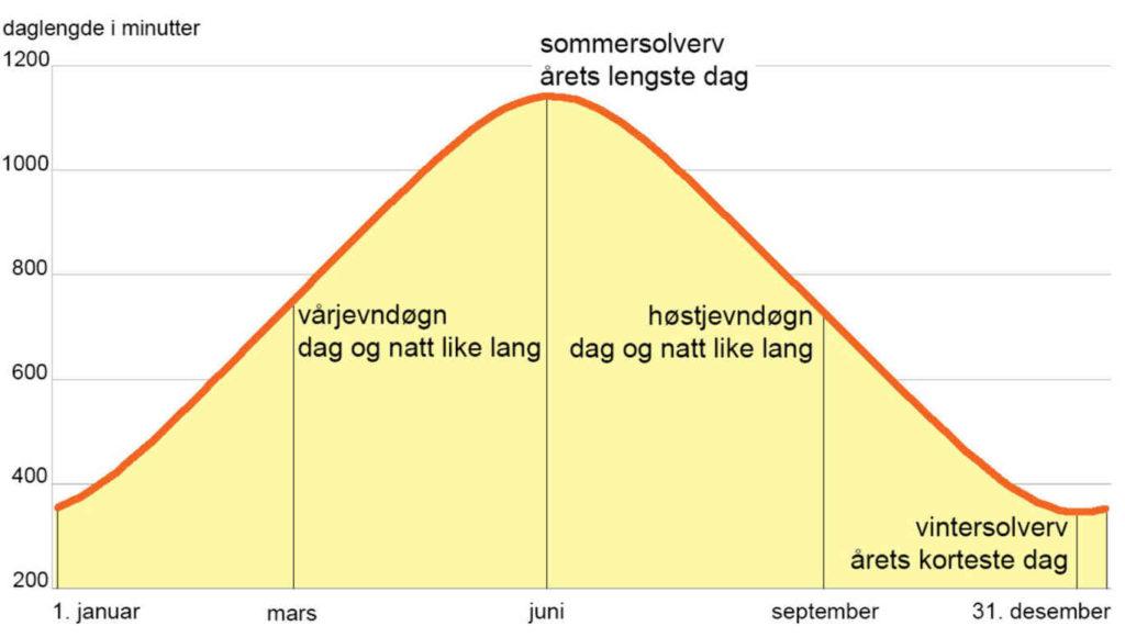 Slik varierer daglengden gjennom året i Bergen. Endringen fra dag til dag er størst ved jevndøgnene, og minst når solen snur. Illustrasjon: Ronald Toppe / TV 2